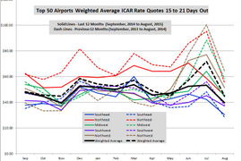 August Rates Continue Year-Long Downward Trend