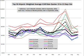September Airport Rates Down in All Regions