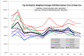 April Rates Continue Downward Trend