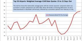 July Airport Rates Continue to Build Momentum