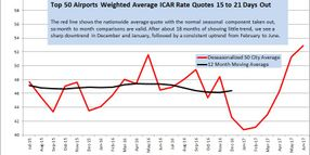 June Airport Rates Up After Several Month Slump