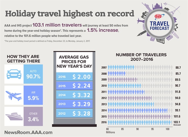Infographic courtesy of AAA