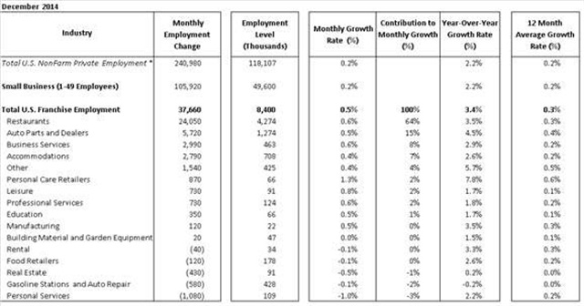 Chart courtesy of the ADP National Employment Report. Note: Sum of components may not equal total due to rounding. Industries are ranked based on monthly contributions to Total Franchise Employment.