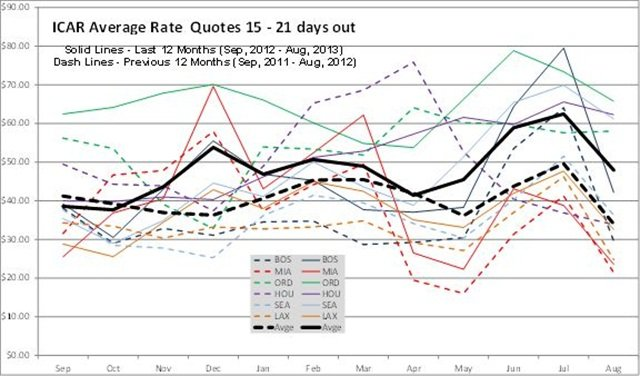 Rate data provided by Rate-Highway, a leading provider of revenue management services for the auto rental industry. Rates are an average of aggregator/OTA rates for all vendors present in the markets listed on the date of the survey. These tables and graph show the average of all base rate quotes per day for an ICAR at the six airports shown, for arrivals 15 to 21 days ahead of the date of the survey, for two- and seven-day rentals.