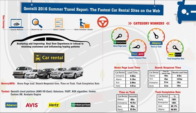 Car Rental Websites >> Which Car Rental Websites Rank The Fastest For Booking Reservations
