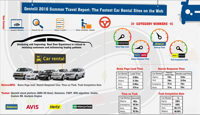 Which Car Rental Websites Rank The Fastest For Booking Reservations