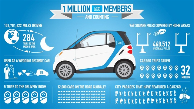 Infographic courtesy of car2go.