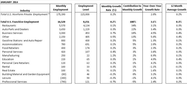 ADP's National Employment Report. Industries are ranked based on monthly contribution to Total Franchise Employment. Click for a larger view.