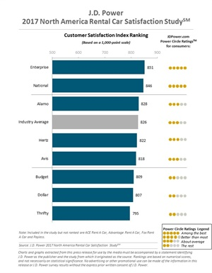 Courtesy of J.D. Power 2017 North America Rental Car Satisfaction Study