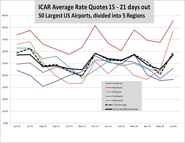 Rate data provided by Rate-Highway, a leading provider of revenue management services for the auto rental industry. Rates are an average of aggregator/OTA rates for all vendors present in the markets listed on the date of the survey. These tables and graph show the average of all base rate quotes per day for an ICAR at the six or 50 airports shown, for arrivals 15 to 21 days ahead of the date of the survey, for two- and seven-day rentals.