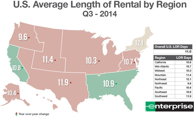Courtesy of Enterprise Rent-A-Car, includes ARMS insurance company direct billed rentals; excludes total loss vehicles.