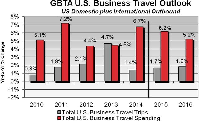 Graph via GBTA.