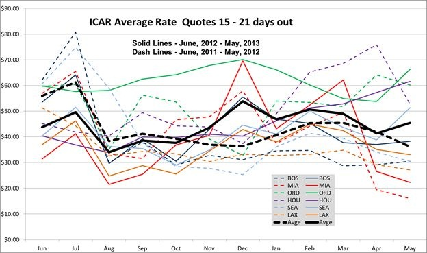 Rate data provided by Rate-Highway, a leading provider of revenue management services for the auto rental industry. Rates are an average of aggregator/OTA rates for all vendors present in the markets listed on the survey's date. These tables and graph show the average of all base rate quotes per day for an ICAR at the six airports shown, for arrivals 15 to 21 days ahead of the survey's date, for two-day and seven-day rentals.