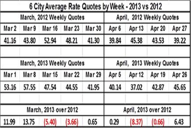 The weekly rate quotes show a drop in rates starting the third week in March, staying down or flat until the last week in April, which is up $6.43, 2013 over 2012.