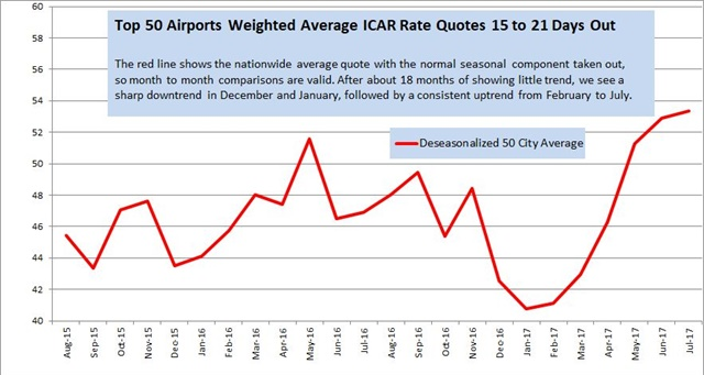 Rate data provided by Rate-Highway, a provider of revenue management services for the auto rental industry. Rates are a monthly average of weekly surveys of aggregator/OTA rates for vendors present in the markets listed on the date of the survey. These tables and graph show the average of all daily base rate quotes for an ICAR at the 50 largest US airports weighted by deplanements, for arrivals 15 to 21 days ahead of the date of the survey, for two- and seven-day rentals.