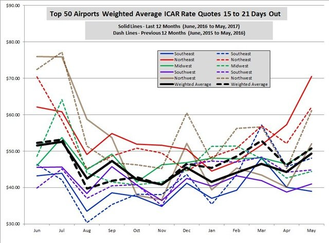 Rates are a monthly average of weekly surveys of aggregator/OTA rates for all vendors present in the markets listed on the date of the survey. These regional tables and graph show the average of all base rate quotes per day for an ICAR at the 50 largest U.S. airports weighted by deplanements, for arrivals 15 to 21 days ahead of the date of the survey, for two- and seven-day rentals.