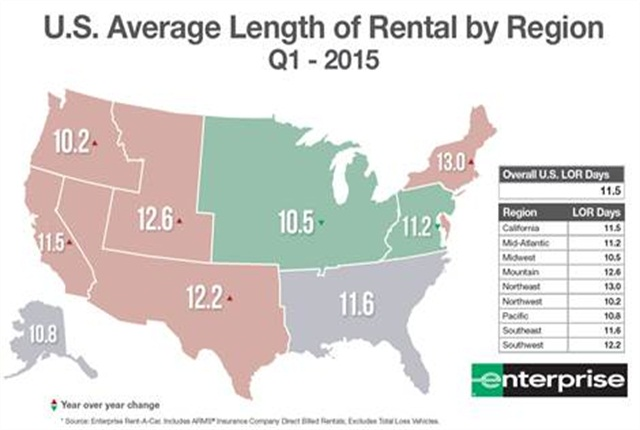 For the first time in two years, the national average length of replacement rental (LOR) decreased in the first quarter 2015.