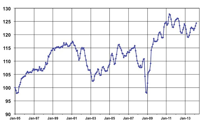 March Used Vehicle Index courtesy of Manheim