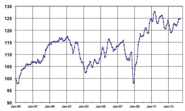 May Used Vehicle Index, courtesy of Manheim.