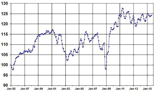 August Used Vehicle Index, courtesy of Manheim.