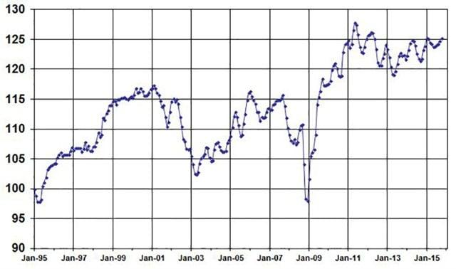 AugustUsed Vehicle Index, courtesy of Manheim