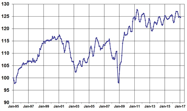 February Used Vehicle Index, courtesy of Manheim