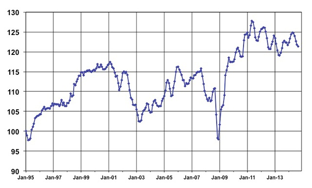 September Used Vehicle Index, courtesy of Manheim.