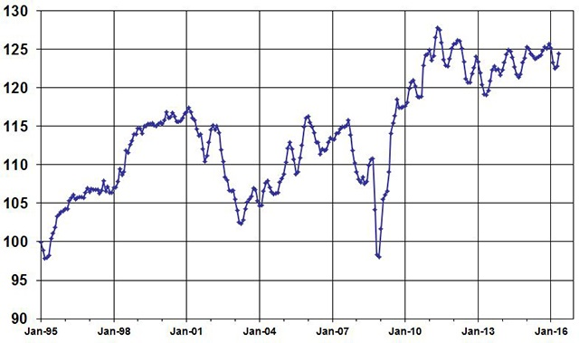 May Used Vehicle Index, courtesy of Manheim