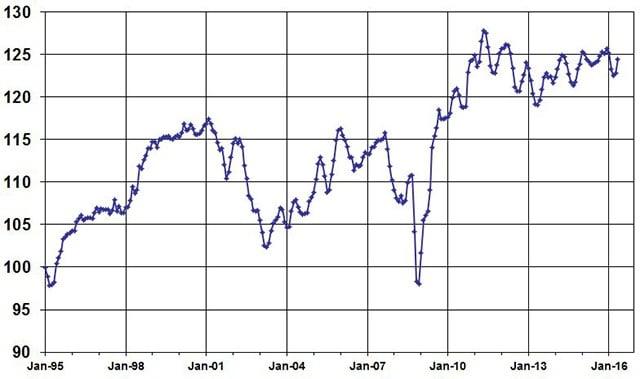 MayUsed Vehicle Index, courtesy of Manheim