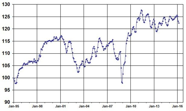 March Used Vehicle Index, courtesy of Manheim