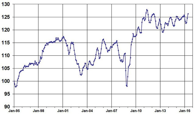 June Used Vehicle Index, courtesy of Manheim