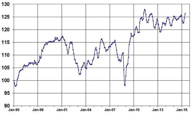 JuneUsed Vehicle Index, courtesy of Manheim
