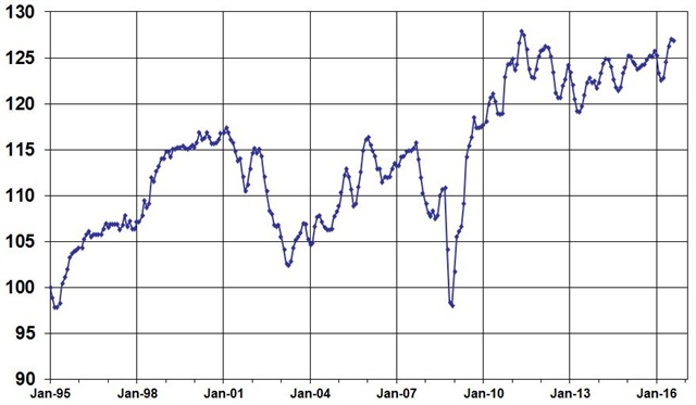 August Used Vehicle Index, courtesy of Manheim