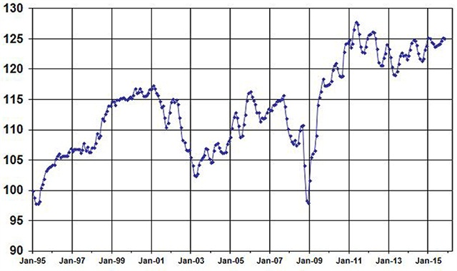 November Used Vehicle Index, courtesy of Manheim
