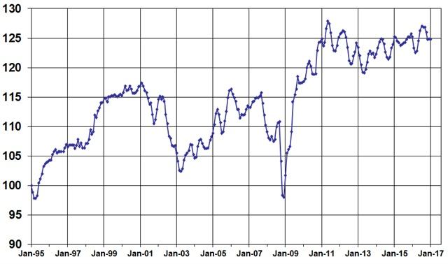 January Used Vehicle Index, courtesy of Manheim