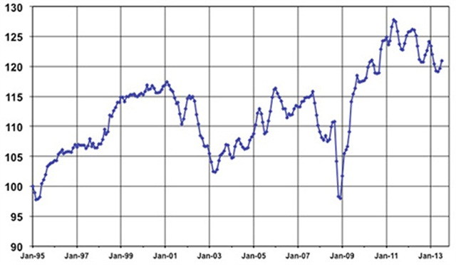 Manheim Used Vehicle Value Index; January 1995 = 100; Source: Manheim Consulting