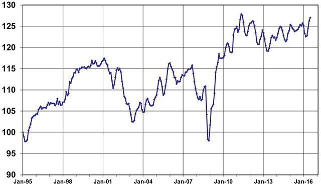 July Used Vehicle Index, courtesy of Manheim