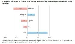 Chart courtesy of University of California Davis' Institute of Transportation Studies.