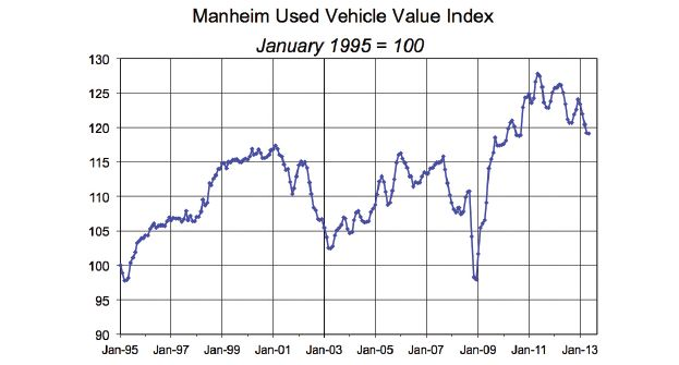Manheim Index Dips in May