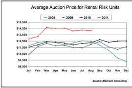 Manheim: Risk Units Stay above $14,000