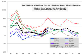 December Airport Rates Continue Downward Trend