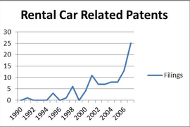 Is the Rental Car Industry Heading Toward Disruption Because of Intellectual Property?