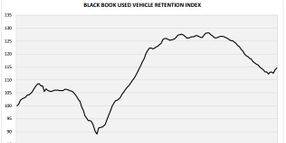 Black Book's Index Continues Upward March in October
