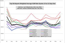 June Rates Lower Than Past Two Years