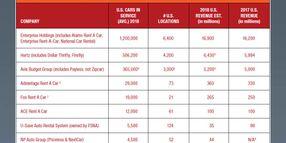 2018 Car Rental Data by Company