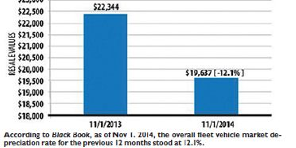 According to Black Book, as of Nov. 1, 2014, the overall fleet vehicle market depreciation rate...