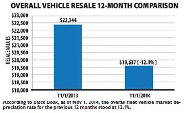 2015 Resale Forecast For Cars, Vans and Trucks