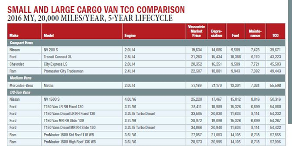 Comparing Vans by Lifecycle Cost
