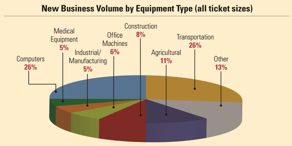 According to the 2013 Survey of Equipment Finance Activity (SEFA) conducted by the Equipment...
