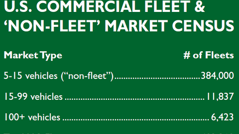 Fleets with less than 100 vehicles make up a majority of the U.S. commercial fleet and...
